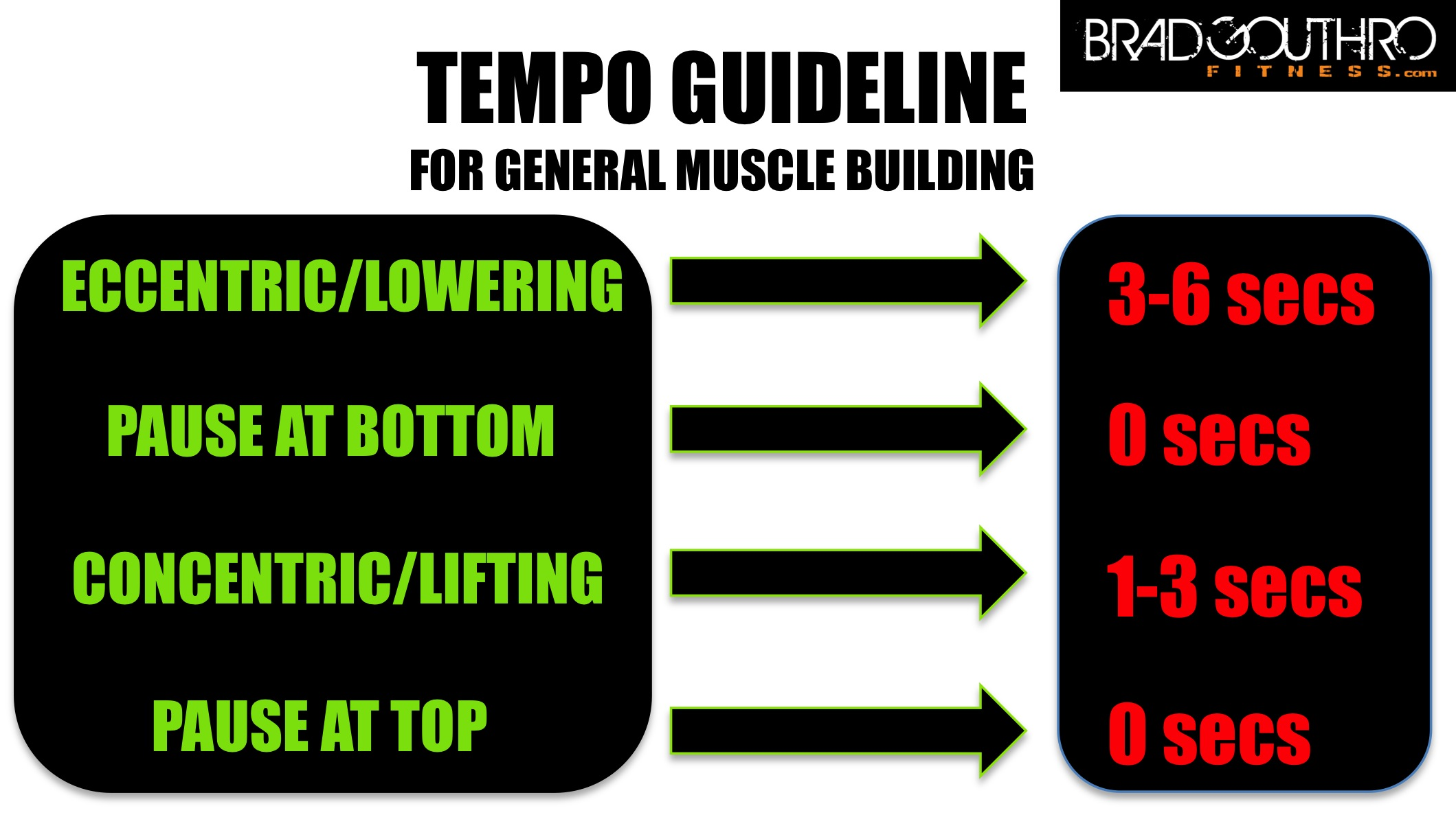 Muscle Building Tempo Guideline