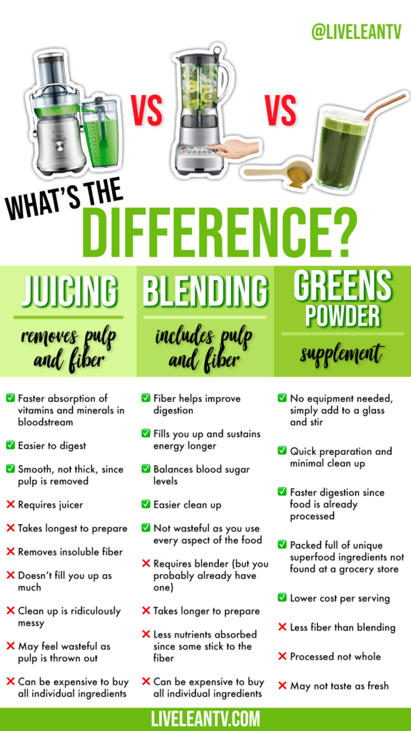 juicing vs blending vs greens powder